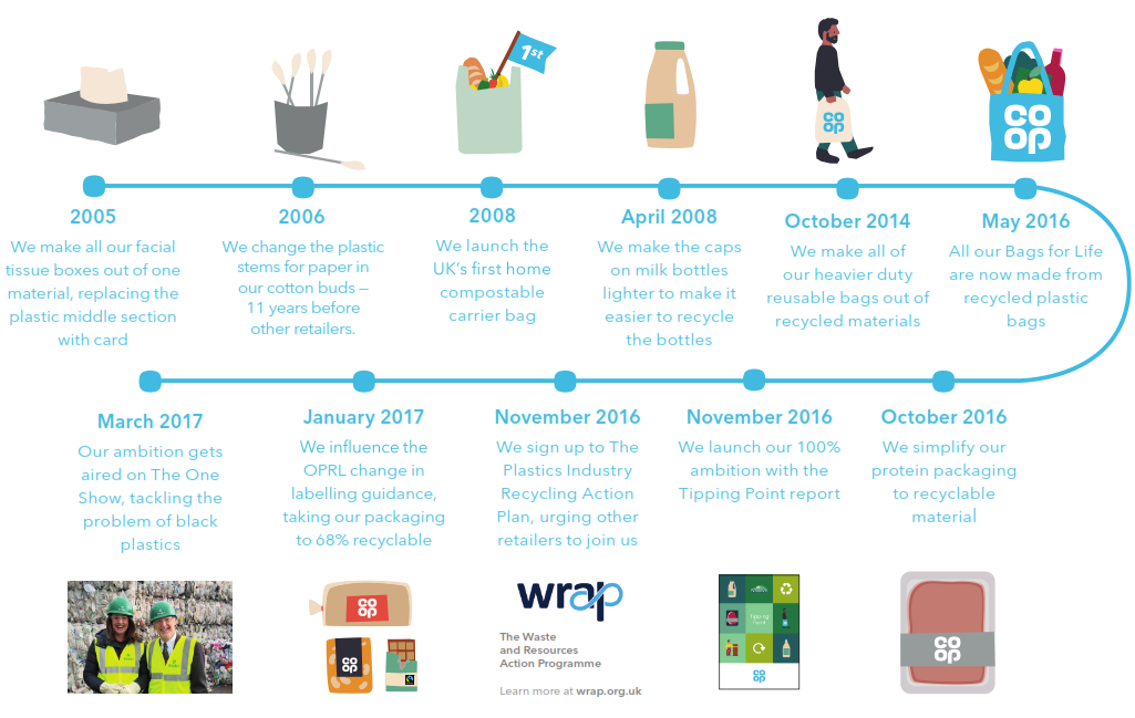 Co-op group's packaging and recycling timeline
